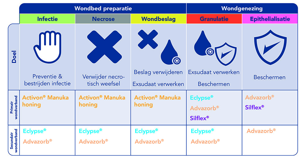 Wound Guide